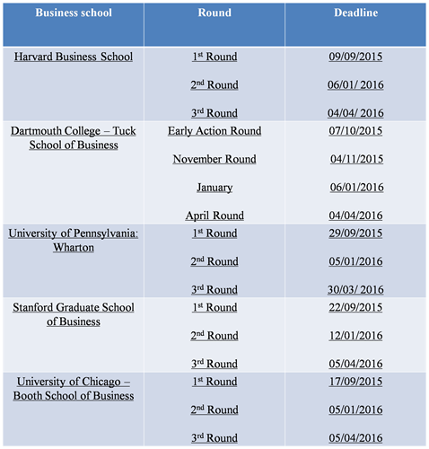 Dates & deadlines for MBA admission Ivy league universities